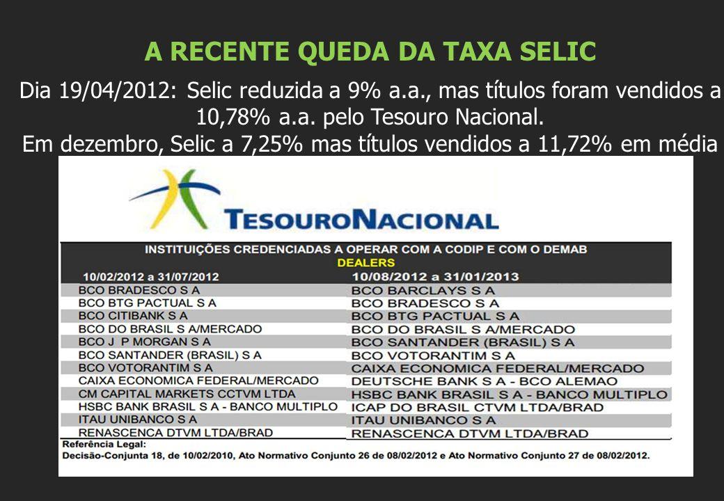 A RECENTE QUEDA DA TAXA SELIC Dia 19/04/2012: Selic reduzida a 9% a.a., mas títulos foram vendidos a 10,78% a.a. pelo Tesouro Nacional. Em dezembro, S