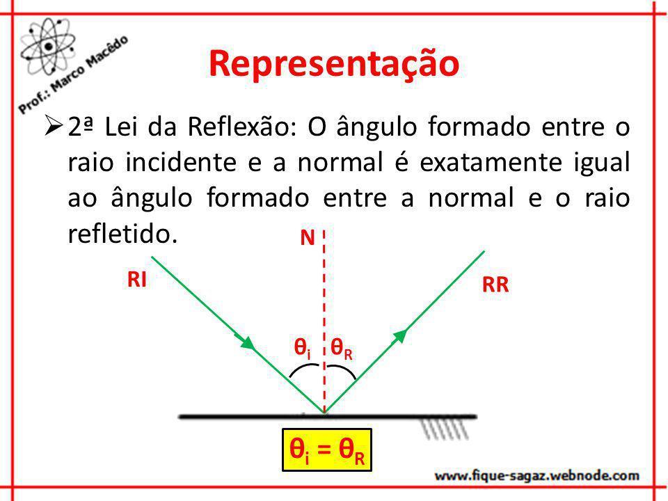 Representação 2ª Lei da Reflexão: O ângulo formado entre o raio incidente e a normal é exatamente igual ao ângulo formado entre a normal e o raio refl