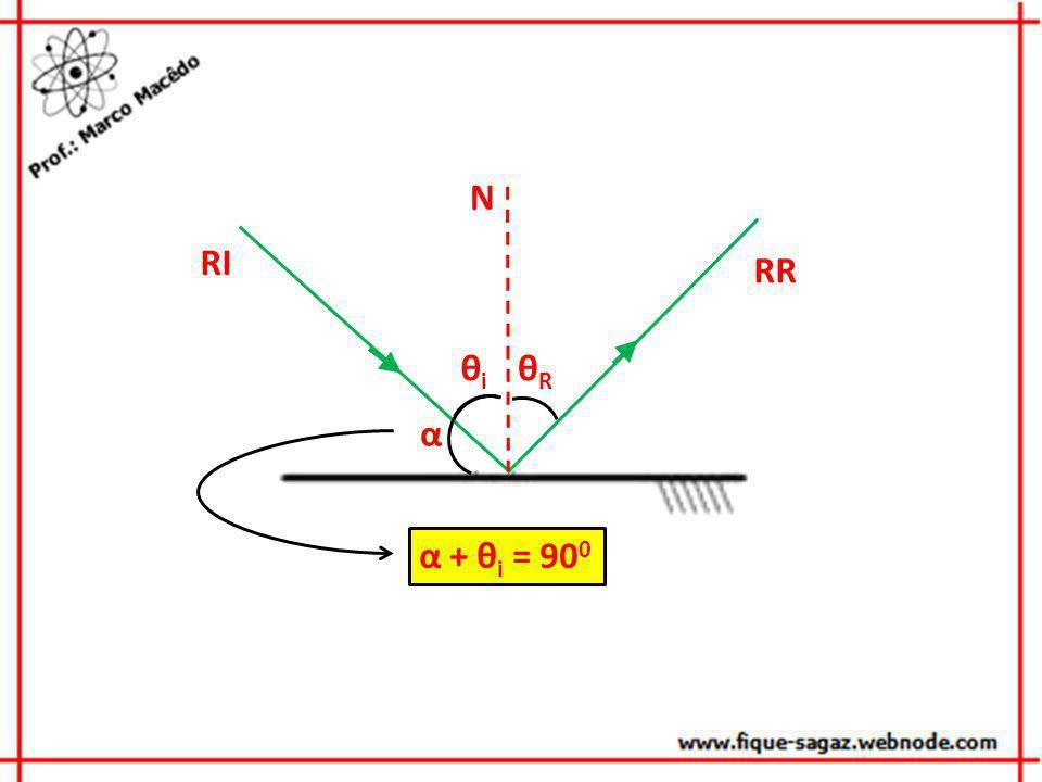 α N θRθR RI RR θiθi α + θ i = 90 0