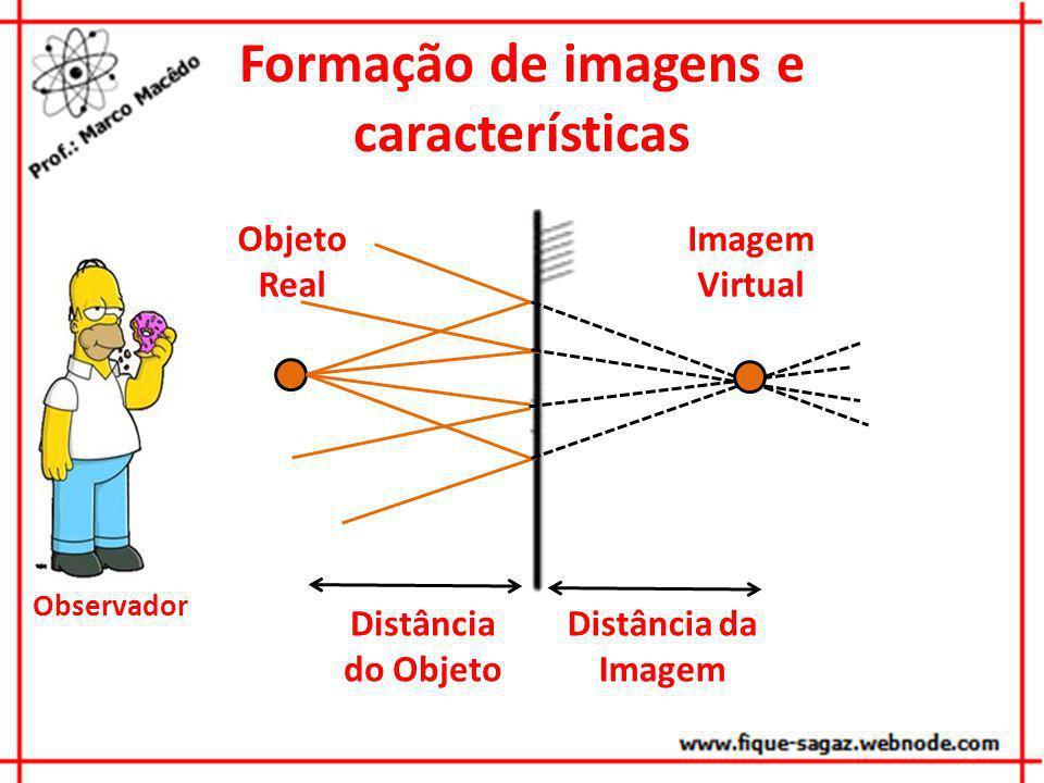 Formação de imagens e características Distância do Objeto Distância da Imagem Observador Imagem Virtual Objeto Real