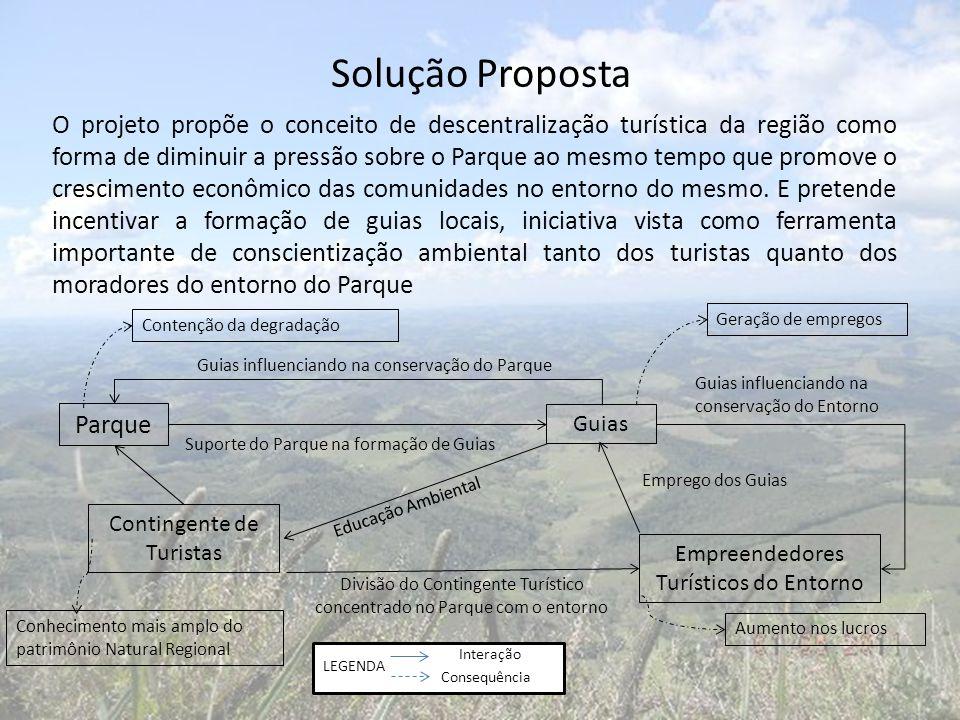 Consequência Interação LEGENDA Solução Proposta O projeto propõe o conceito de descentralização turística da região como forma de diminuir a pressão s