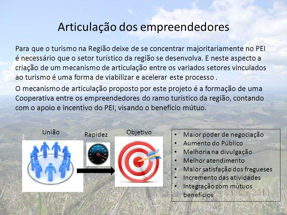Articulação dos empreendedores Para que o turismo na Região deixe de se concentrar majoritariamente no PEI é necessário que o setor turístico da regiã