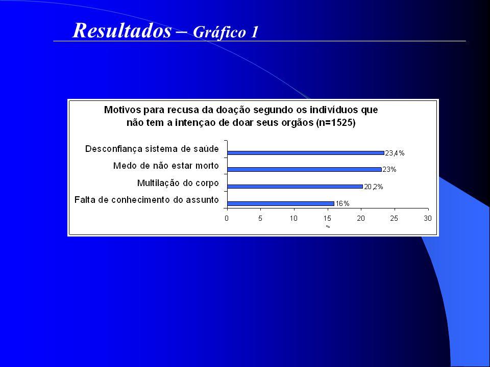 Resultados – Gráfico 1