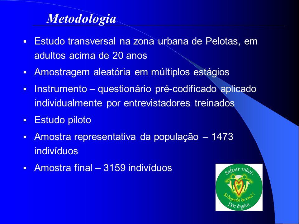 Estudo transversal na zona urbana de Pelotas, em adultos acima de 20 anos Amostragem aleatória em múltiplos estágios Instrumento – questionário pré-co