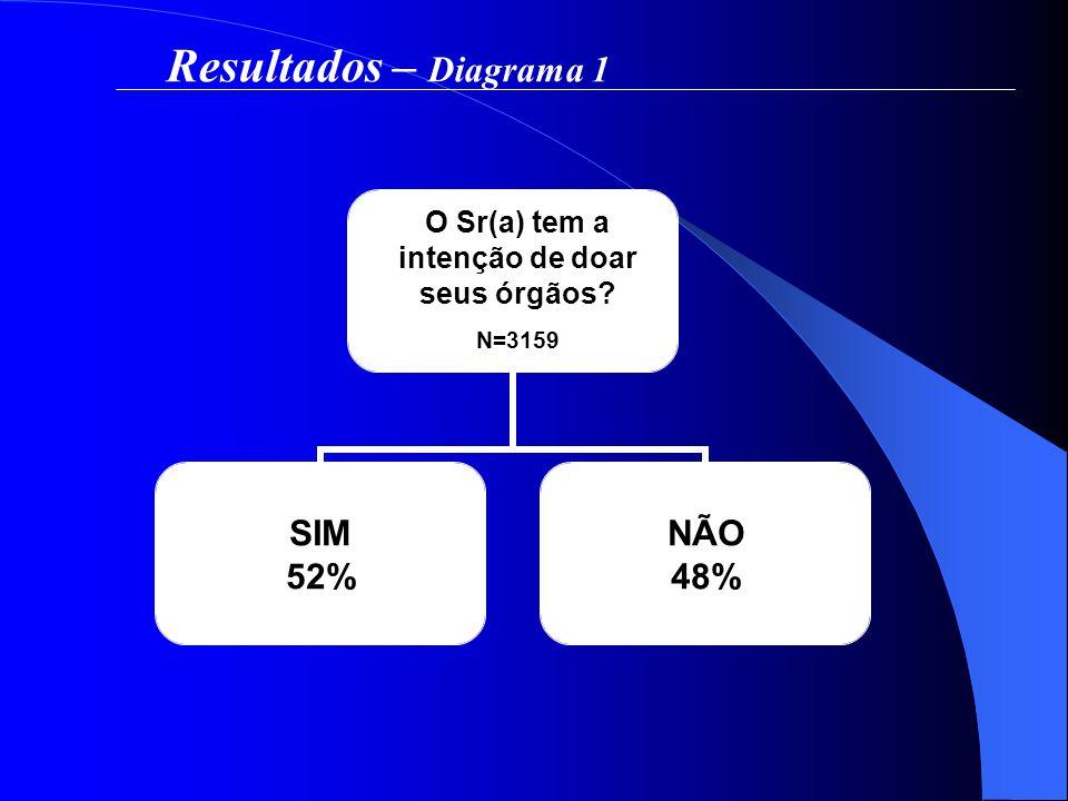 Resultados – Diagrama 1 SIM 52% NÃO 48% O Sr(a) tem a intenção de doar seus órgãos? N=3159