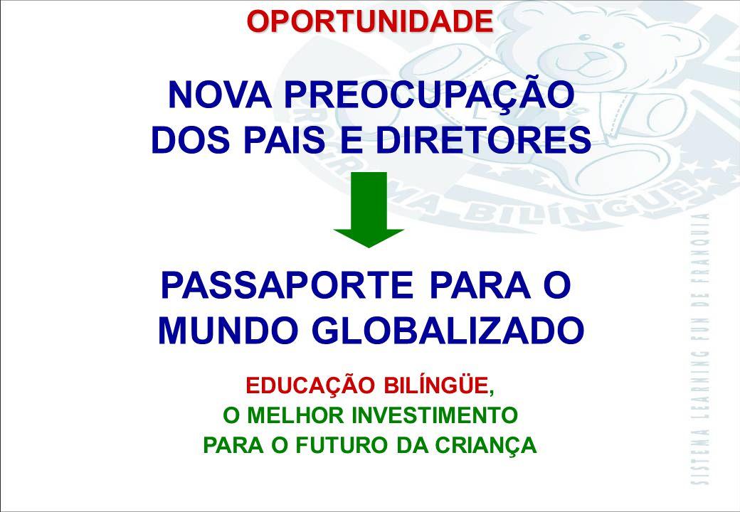 Sistema Learning Fun de Franquia O QUE ACONTECE EM SÃO PAULO? O QUE ACONTECE EM SÃO PAULO? COM BILINGÜISMO 24% COM OUTRO IDIOMA 4% COM INGLÊS 27% NÃO