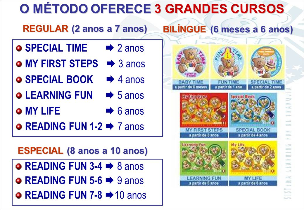 Sistema Learning Fun de Franquia O MÉTODO OFERECE 2 GRANDES NÍVEIS BABY (de 6 meses a 6 anos) READING FUN 1-2 7 anos READING FUN 3-4 8 anos READING FU