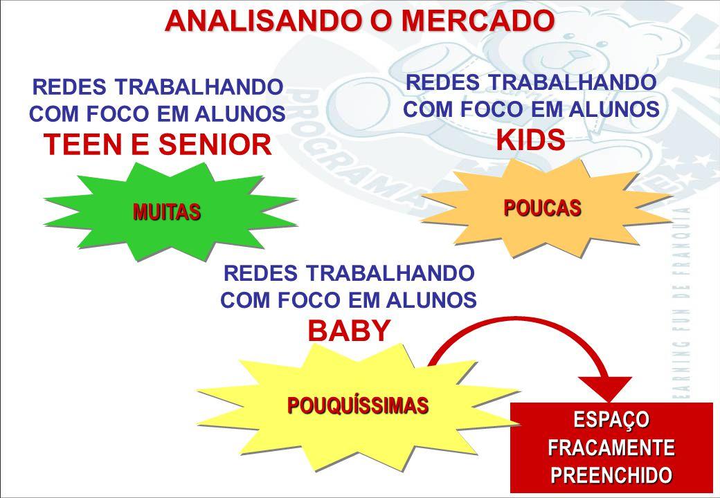Sistema Learning Fun de Franquia REDES TRABALHANDO COM FOCO EM ALUNOS TEEN E SENIOR MUITAS ESPAÇO FRACAMENTE PREENCHIDO ANALISANDO O MERCADO REDES TRABALHANDO COM FOCO EM ALUNOS KIDS POUCAS REDES TRABALHANDO COM FOCO EM ALUNOS BABY POUQUÍSSIMAS