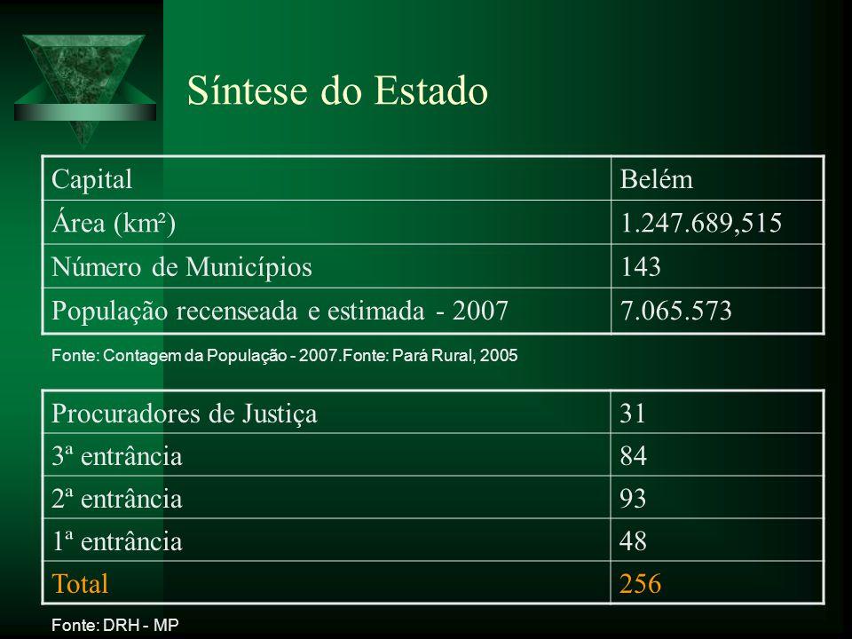 Síntese do Estado CapitalBelém Área (km²)1.247.689,515 Número de Municípios143 População recenseada e estimada - 20077.065.573 Fonte: Contagem da Popu