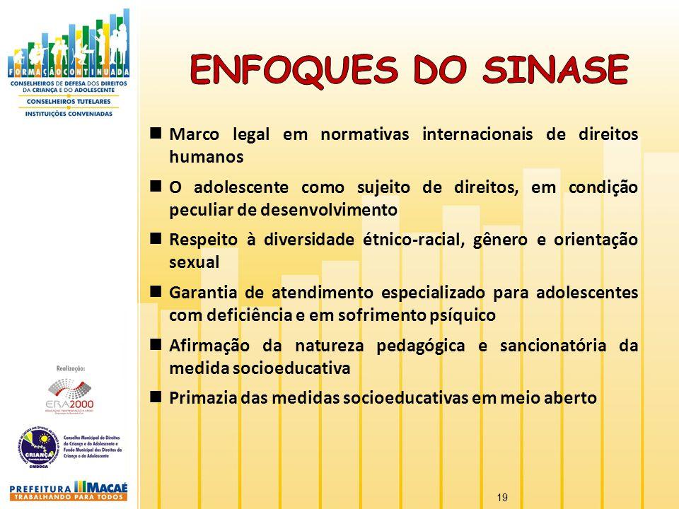 Marco legal em normativas internacionais de direitos humanos O adolescente como sujeito de direitos, em condição peculiar de desenvolvimento Respeito