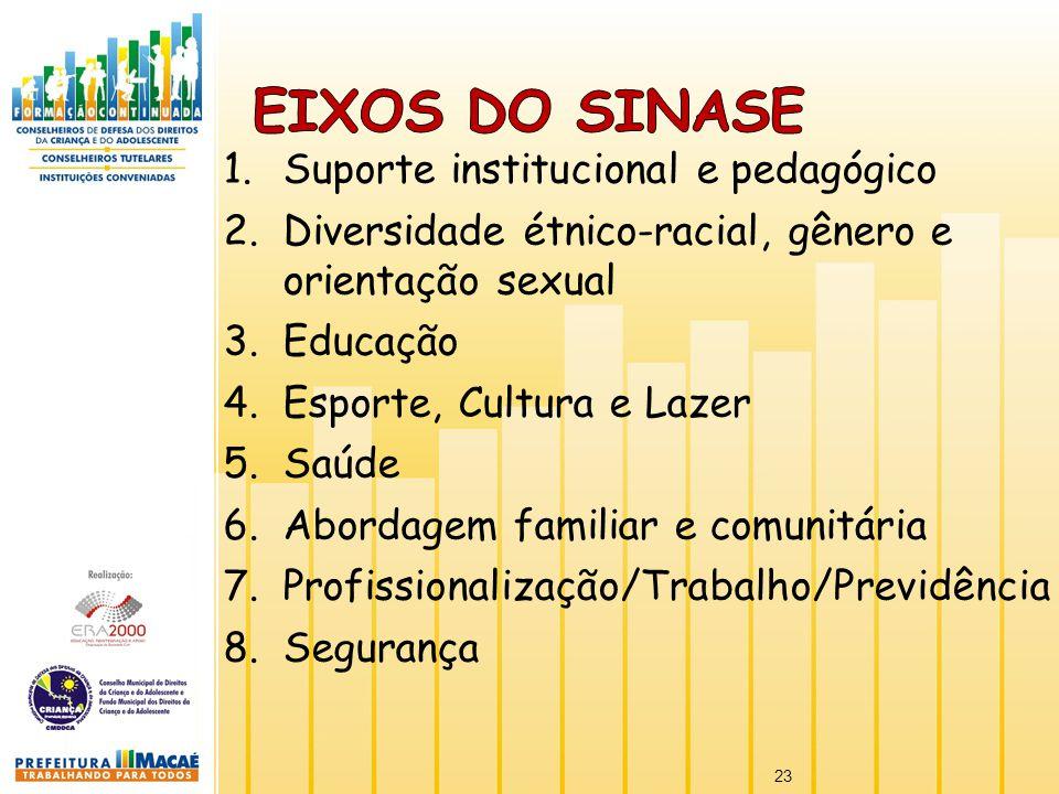 1.Suporte institucional e pedagógico 2.Diversidade étnico-racial, gênero e orientação sexual 3.Educação 4.Esporte, Cultura e Lazer 5.Saúde 6.Abordagem