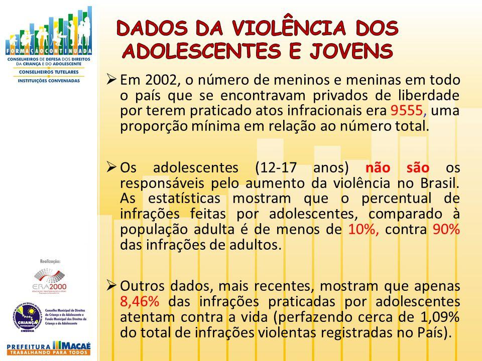 Em 2002, o número de meninos e meninas em todo o país que se encontravam privados de liberdade por terem praticado atos infracionais era 9555, uma pro