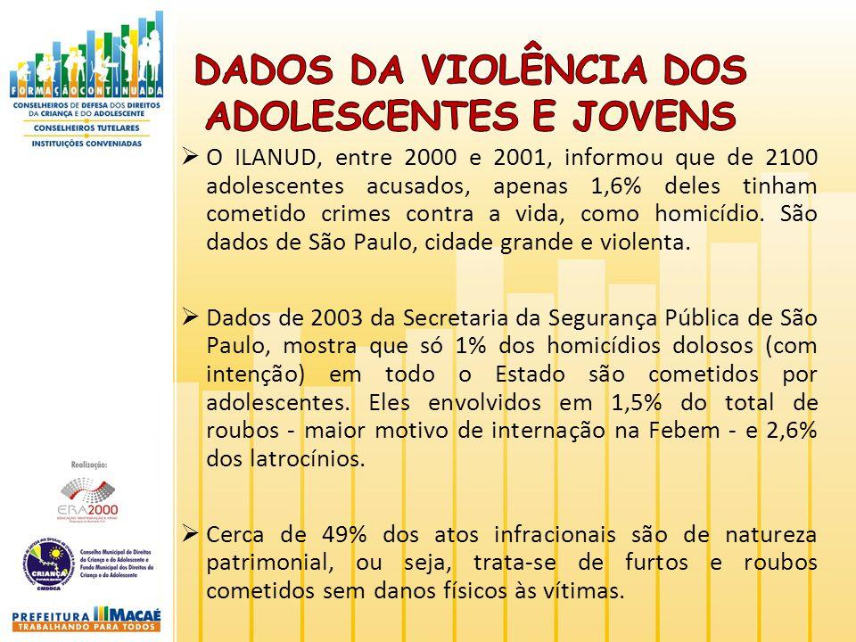 O ILANUD, entre 2000 e 2001, informou que de 2100 adolescentes acusados, apenas 1,6% deles tinham cometido crimes contra a vida, como homicídio. São d