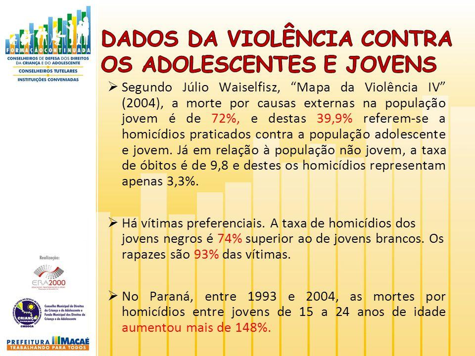 Segundo Júlio Waiselfisz, Mapa da Violência IV (2004), a morte por causas externas na população jovem é de 72%, e destas 39,9% referem-se a homicídios