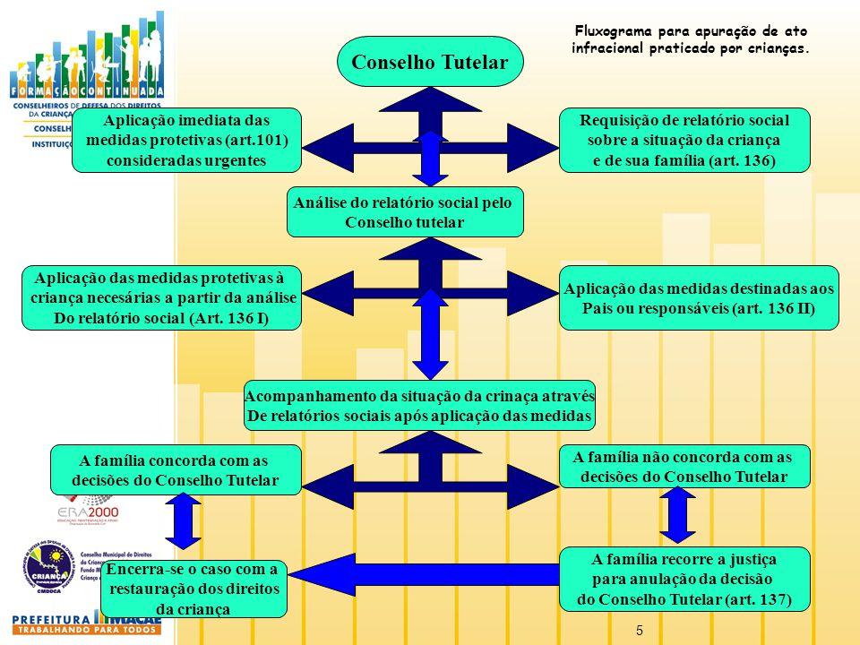 5 Conselho Tutelar Aplicação imediata das medidas protetivas (art.101) consideradas urgentes Requisição de relatório social sobre a situação da crianç