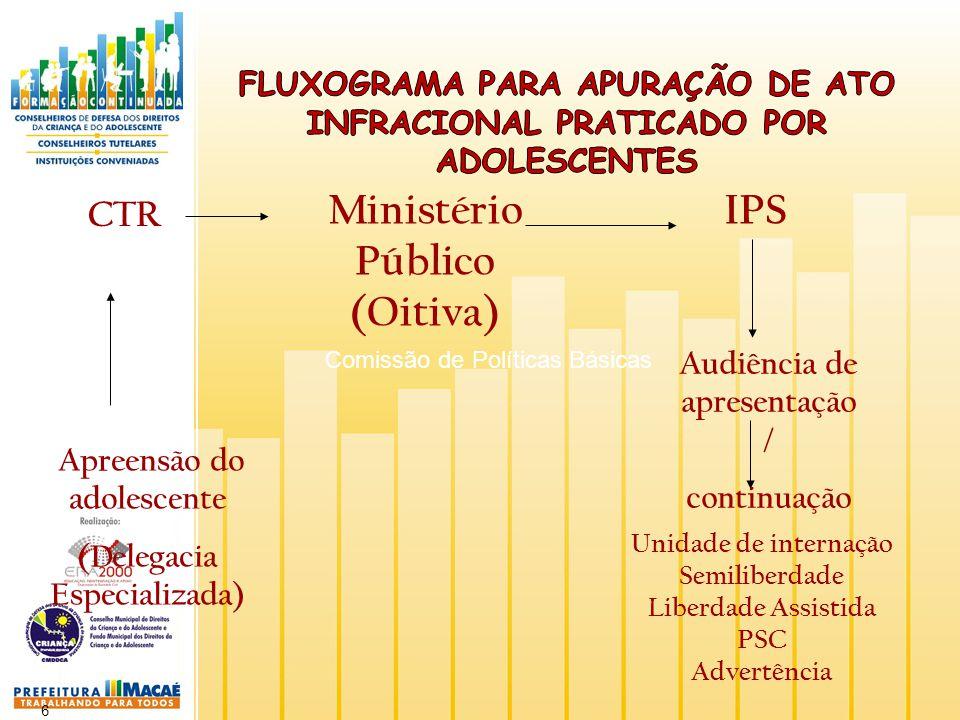 6 Ministério Público (Oitiva) Apreensão do adolescente (Delegacia Especializada) CTR IPS Audiência de apresentação / continuação Unidade de internação