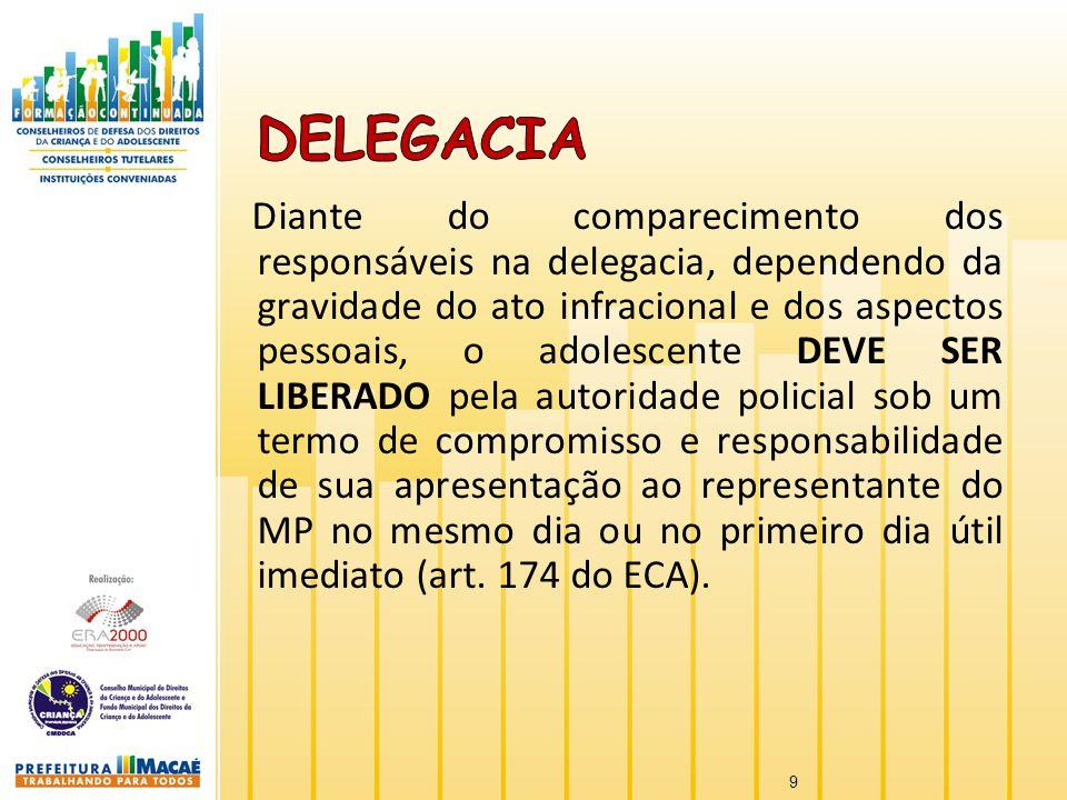 Diante do comparecimento dos responsáveis na delegacia, dependendo da gravidade do ato infracional e dos aspectos pessoais, o adolescente DEVE SER LIB