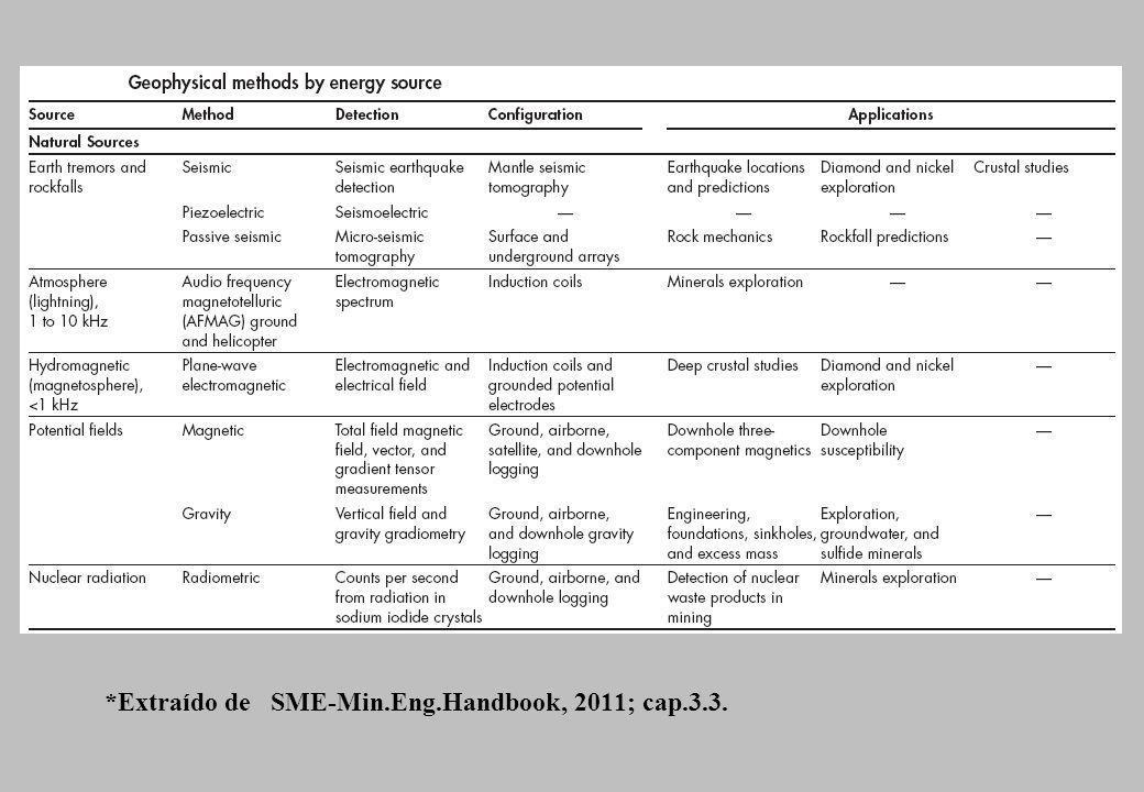 *Extraído de SME-Min.Eng.Handbook, 2011; cap.3.3.