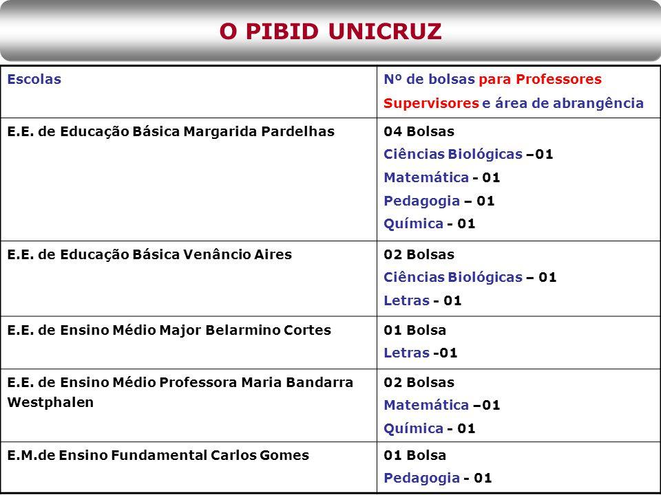 Escolas Nº de bolsas para Professores Supervisores e área de abrangência E.E.