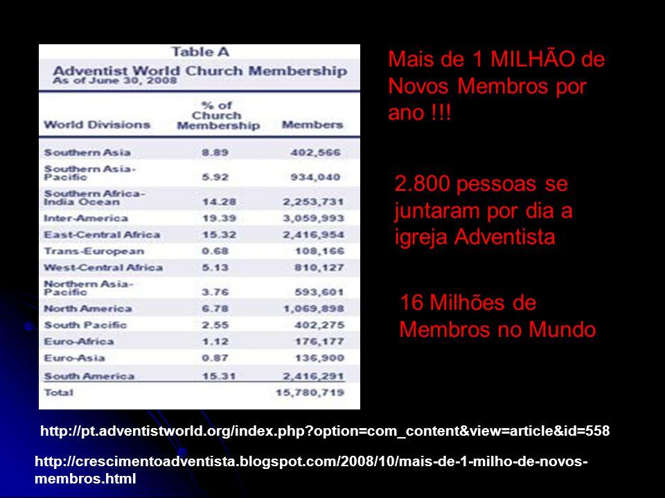 http://crescimentoadventista.blogspot.com/2008/10/mais-de-1-milho-de-novos- membros.html Mais de 1 MILHÃO de Novos Membros por ano !!! 2.800 pessoas s