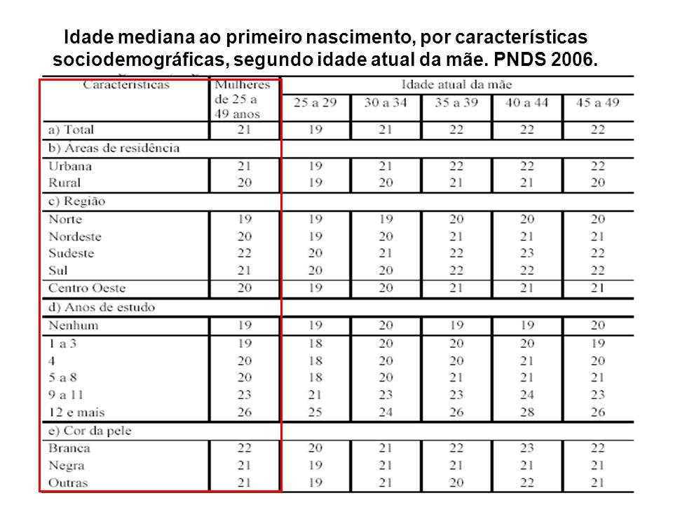 Idade mediana ao primeiro nascimento, por características sociodemográficas, segundo idade atual da mãe. PNDS 2006.