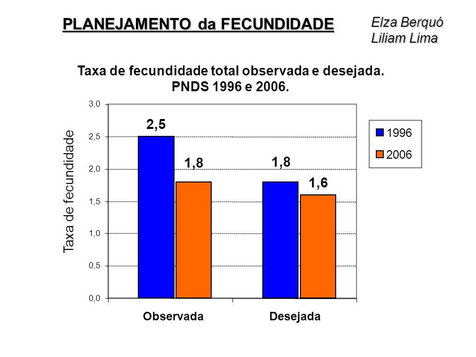 Taxa de fecundidade total observada e desejada. PNDS 1996 e 2006. 1,6 2,5 1,8 0,0 0,5 1,0 1,5 2,0 2,5 3,0 ObservadaDesejada Taxa de fecundidade 2006 1