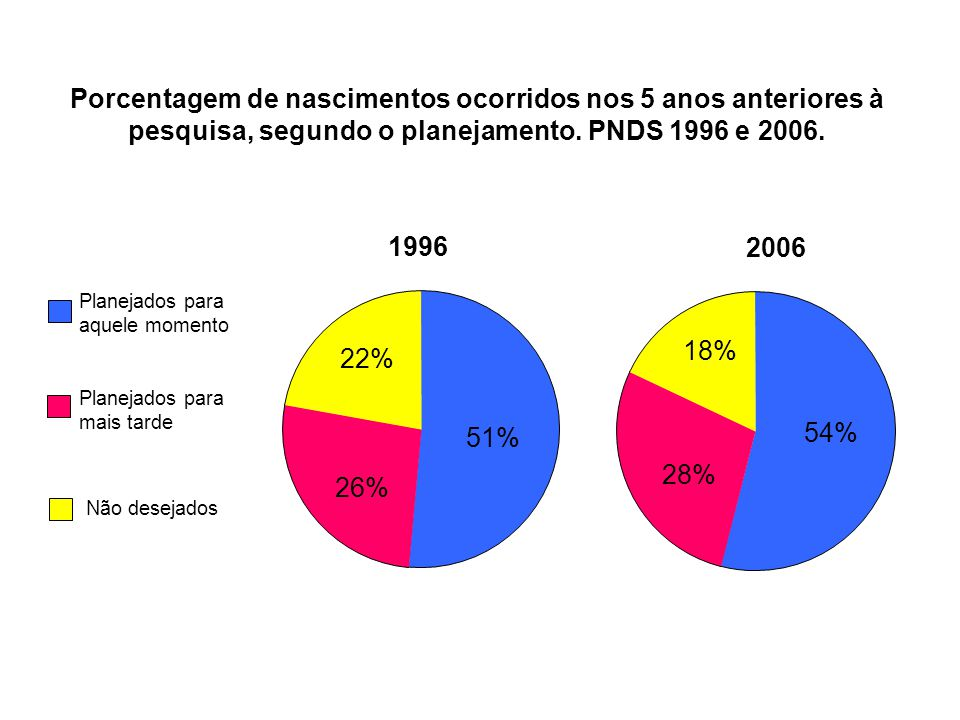 Porcentagem de nascimentos ocorridos nos 5 anos anteriores à pesquisa, segundo o planejamento. PNDS 1996 e 2006. 51% 26% 22% 54% 28% 18% 1996 2006 Pla