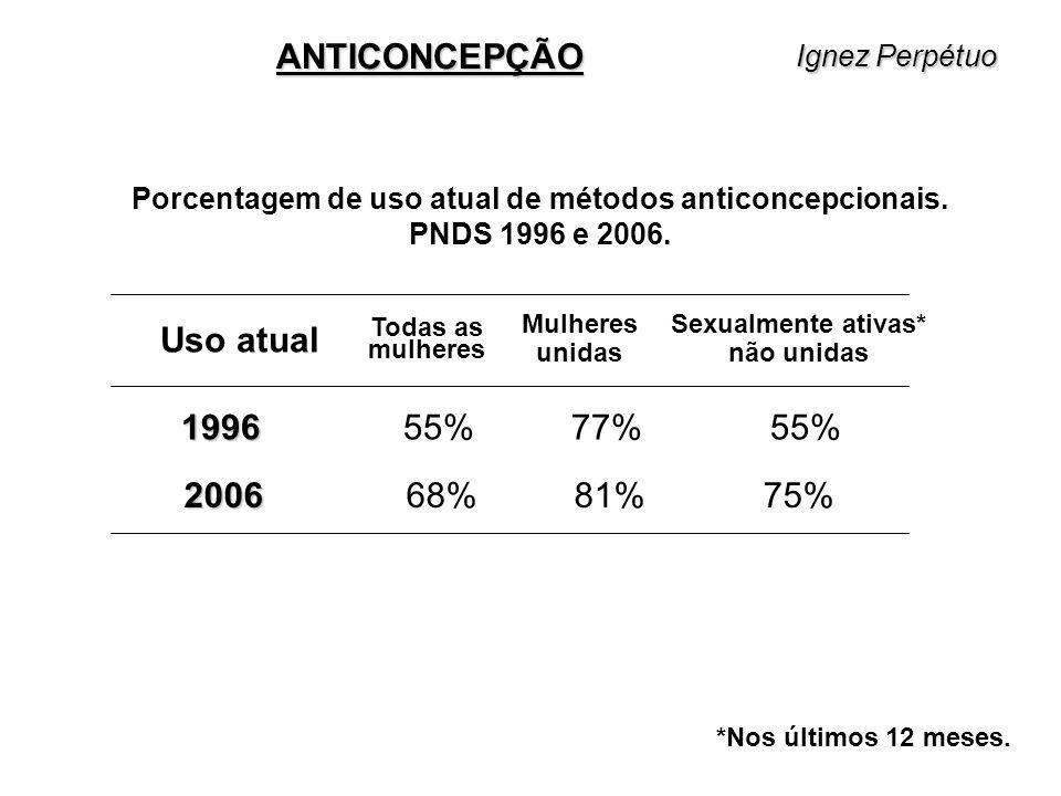 Porcentagem de uso atual de métodos anticoncepcionais. PNDS 1996 e 2006. Mulheres unidas Todas as mulheres Sexualmente ativas* não unidas 1996 1996 55
