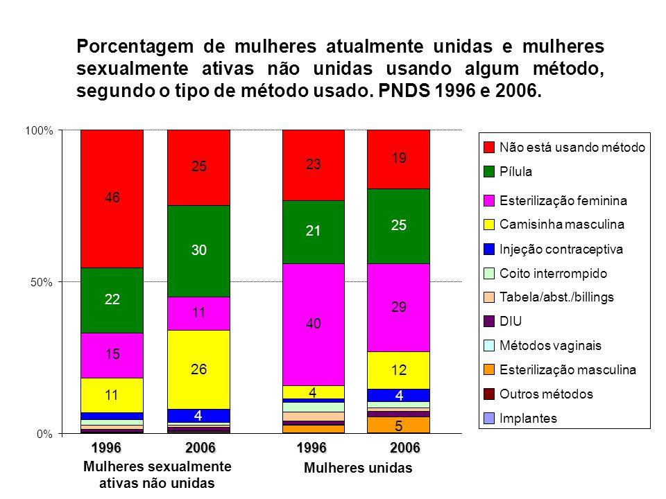 Porcentagem de mulheres atualmente unidas e mulheres sexualmente ativas não unidas usando algum método, segundo o tipo de método usado. PNDS 1996 e 20