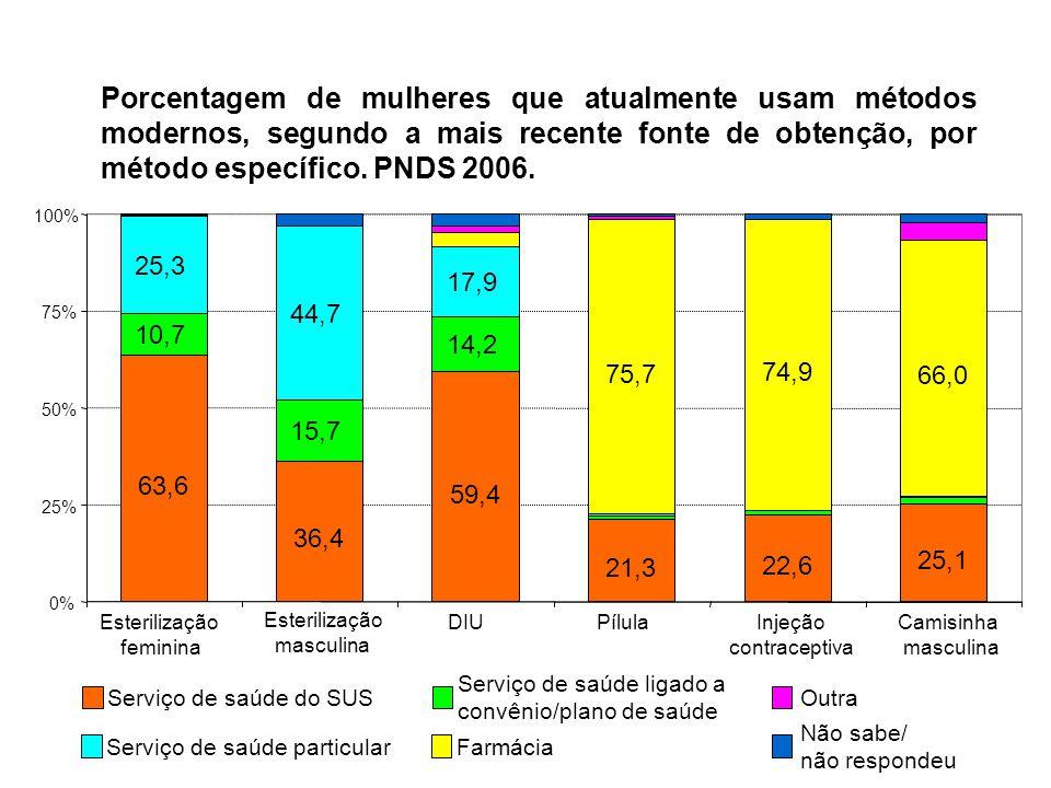 Porcentagem de mulheres que atualmente usam métodos modernos, segundo a mais recente fonte de obtenção, por método específico. PNDS 2006. 63,6 36,4 59