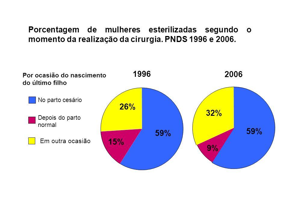 Porcentagem de mulheres esterilizadas segundo o momento da realização da cirurgia. PNDS 1996 e 2006. 1996 59% 15% 26% 2006 59% 9% 32% No parto cesário