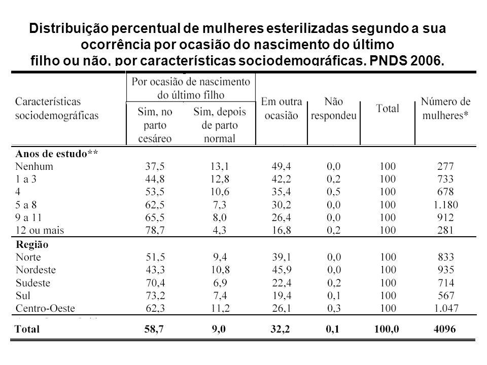 Distribuição percentual de mulheres esterilizadas segundo a sua ocorrência por ocasião do nascimento do último filho ou não, por características socio