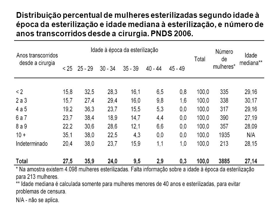 Distribuição percentual de mulheres esterilizadas segundo idade à época da esterilização e idade mediana à esterilização, e número de anos transcorrid