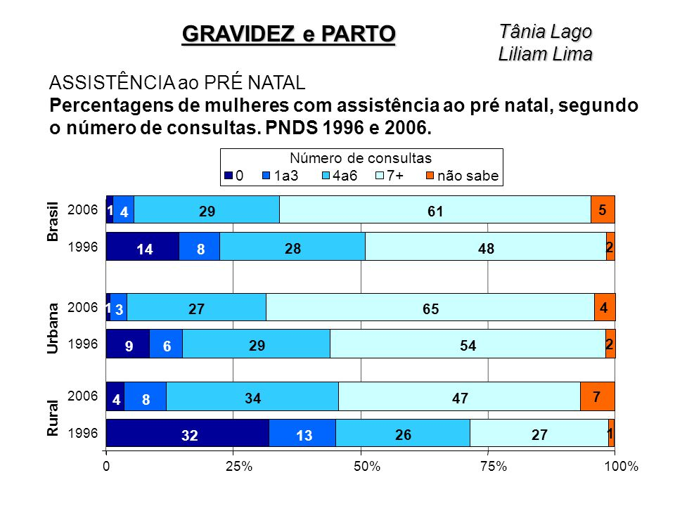 ASSISTÊNCIA ao PRÉ NATAL Percentagens de mulheres com assistência ao pré natal, segundo o número de consultas. PNDS 1996 e 2006. 32 4 9 1 14 1 13 8 6