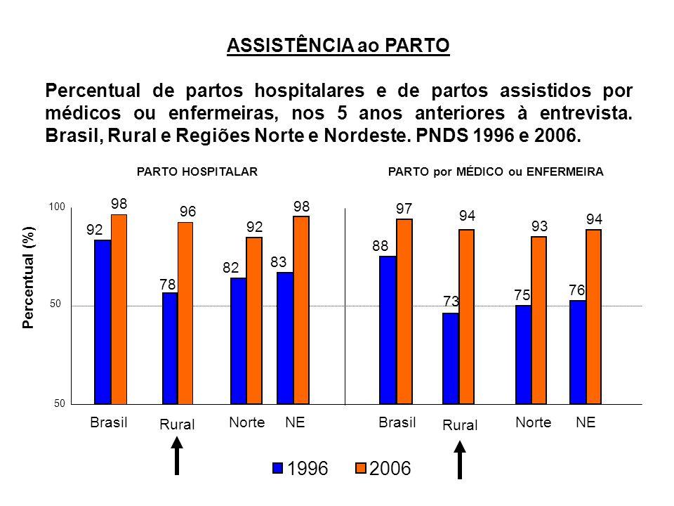 ASSISTÊNCIA ao PARTO Percentual de partos hospitalares e de partos assistidos por médicos ou enfermeiras, nos 5 anos anteriores à entrevista. Brasil,