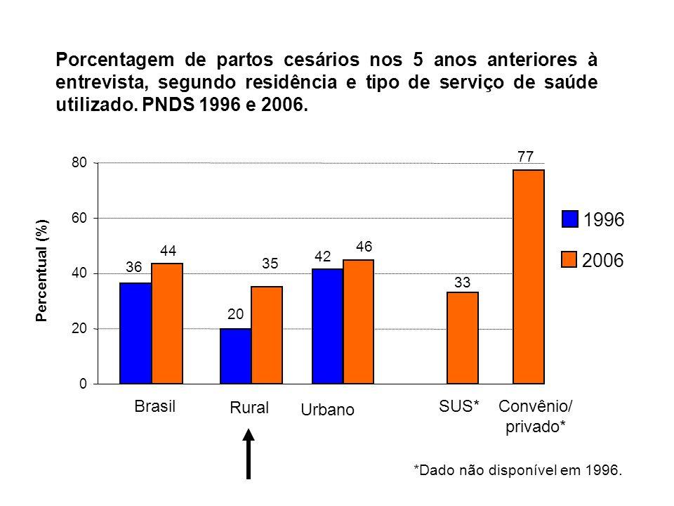 Porcentagem de partos cesários nos 5 anos anteriores à entrevista, segundo residência e tipo de serviço de saúde utilizado. PNDS 1996 e 2006. 36 44 33