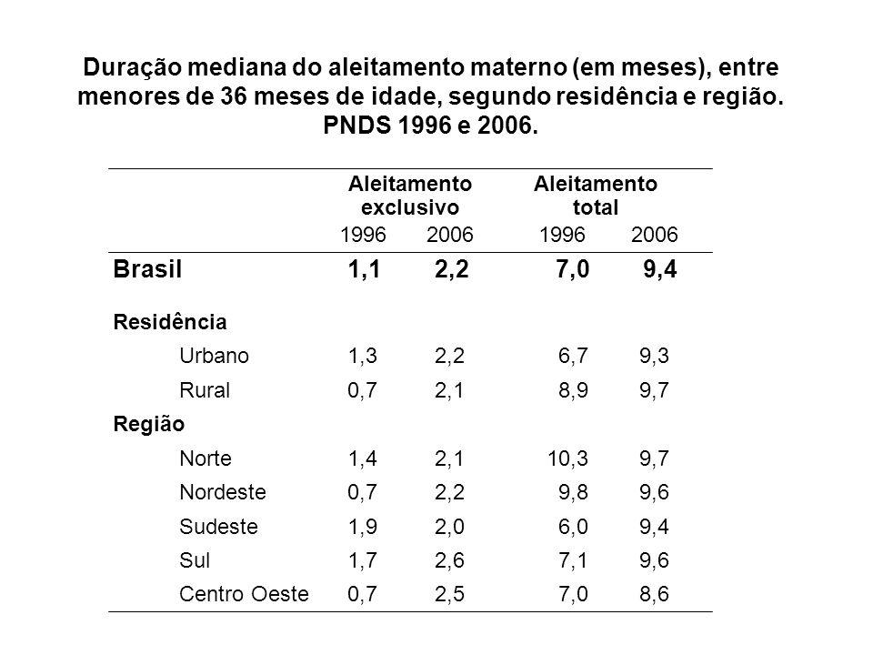 Duração mediana do aleitamento materno (em meses), entre menores de 36 meses de idade, segundo residência e região. PNDS 1996 e 2006. Brasil Residênci