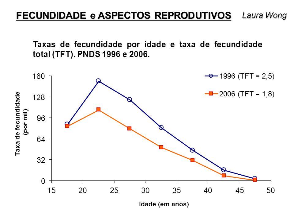 Taxas de fecundidade por idade e taxa de fecundidade total (TFT). PNDS 1996 e 2006. FECUNDIDADE e ASPECTOS REPRODUTIVOS 0 32 64 96 128 160 15202530354