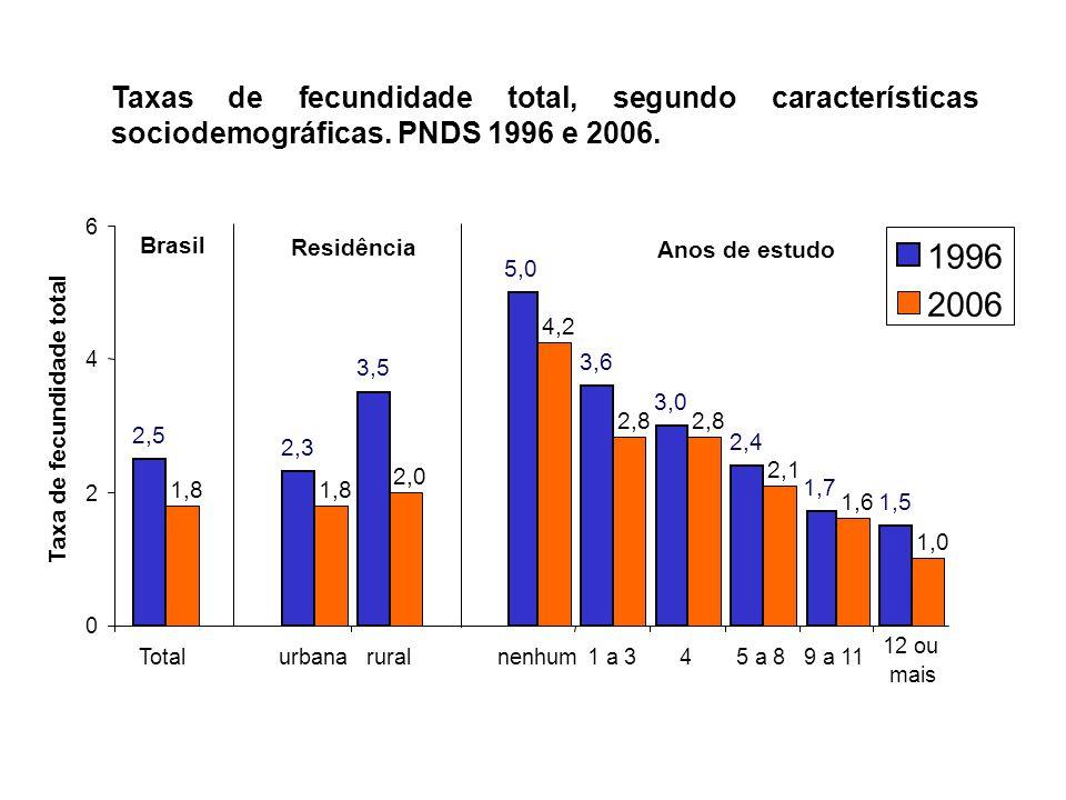 Taxas de fecundidade total, segundo características sociodemográficas. PNDS 1996 e 2006. 2,5 2,3 3,5 5,0 3,6 3,0 2,4 1,7 1,5 1,8 2,0 4,2 2,8 2,1 1,6 1