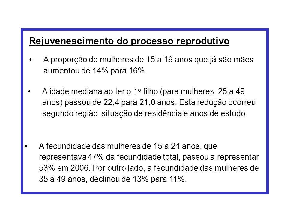 Rejuvenescimento do processo reprodutivo A proporção de mulheres de 15 a 19 anos que já são mães aumentou de 14% para 16%. A idade mediana ao ter o 1