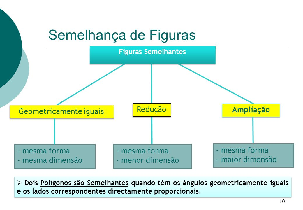 - mesma forma - mesma dimensão - mesma forma - menor dimensão - mesma forma - maior dimensão Ampliação Figuras Semelhantes Redução Geometricamente iguais Semelhança de Figuras Dois Polígonos são Semelhantes quando têm os ângulos geometricamente iguais e os lados correspondentes directamente proporcionais.