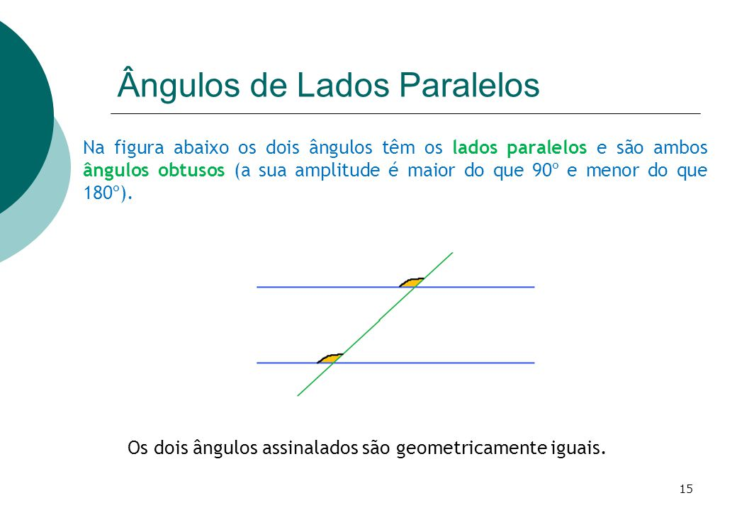 Na figura abaixo os dois ângulos têm os lados paralelos e são ambos ângulos obtusos (a sua amplitude é maior do que 90º e menor do que 180º).