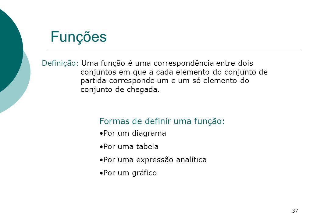 Funções Definição: Uma função é uma correspondência entre dois conjuntos em que a cada elemento do conjunto de partida corresponde um e um só elemento do conjunto de chegada.