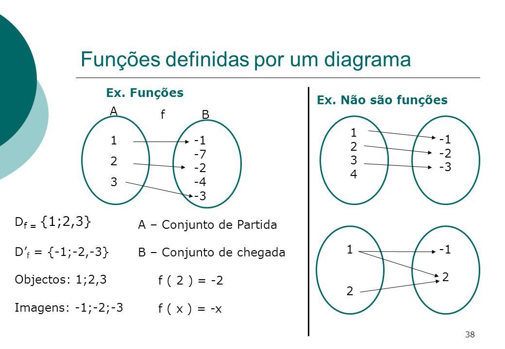 Funções definidas por um diagrama Ex.Não são funções Ex.