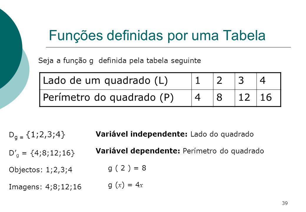 Funções definidas por uma Tabela D g = {1;2,3;4} D g = {4;8;12;16} Objectos: 1;2,3;4 Imagens: 4;8;12;16 Variável independente: Lado do quadrado Variável dependente: Perímetro do quadrado g ( 2 ) = 8 g ( x ) = 4 x Seja a função g definida pela tabela seguinte Lado de um quadrado (L)1234 Perímetro do quadrado (P)481216 39