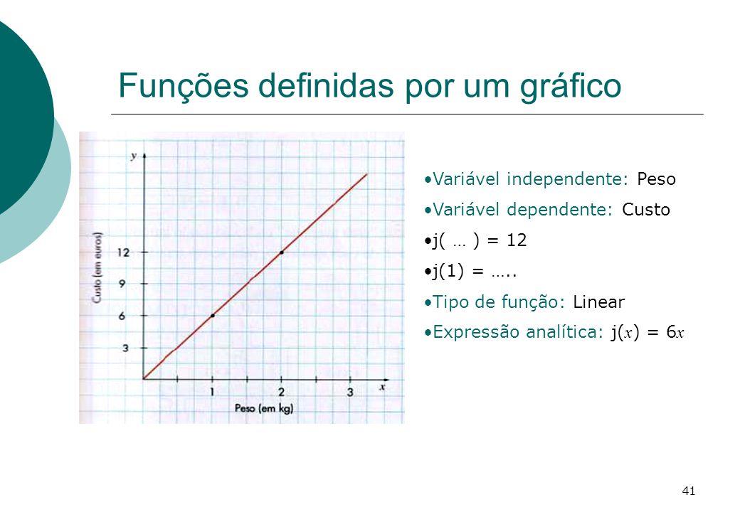 Funções definidas por um gráfico Variável independente: Peso Variável dependente: Custo j( … ) = 12 j(1) = …..