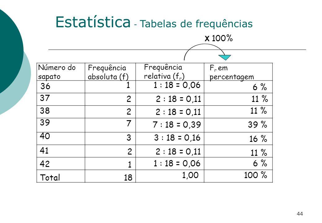 Frequência absoluta (f) Frequência relativa (f r ) F r em percentagem 6 % 11 % 39 % 16 % 11 % X 100% 1 : 18 = 0,06 2 : 18 = 0,11 7 : 18 = 0,39 3 : 18 = 0,16 1,00 36 37 38 39 40 Total 41 42 1 2 2 7 3 18 2 1 2 : 18 = 0,11 1 : 18 = 0,066 % 100 % Estatística - Tabelas de frequências Número do sapato 44
