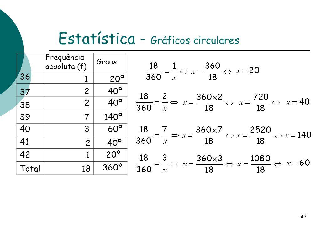 Estatística - Gráficos circulares Frequência absoluta (f) Graus 20º 40º 140º 60º 360º 36 37 38 39 40 Total 41 42 1 2 2 7 3 18 2 1 40º 20º 47