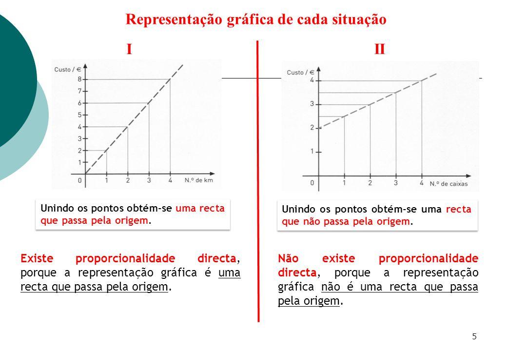 I II Representação gráfica de cada situação Unindo os pontos obtém-se uma recta que passa pela origem.