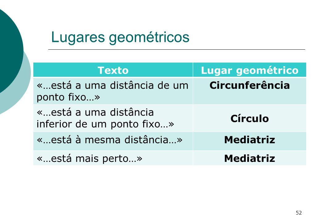 Lugares geométricos TextoLugar geométrico «…está a uma distância de um ponto fixo…» Circunferência «…está a uma distância inferior de um ponto fixo…» Círculo «…está à mesma distância…»Mediatriz «…está mais perto…»Mediatriz 52